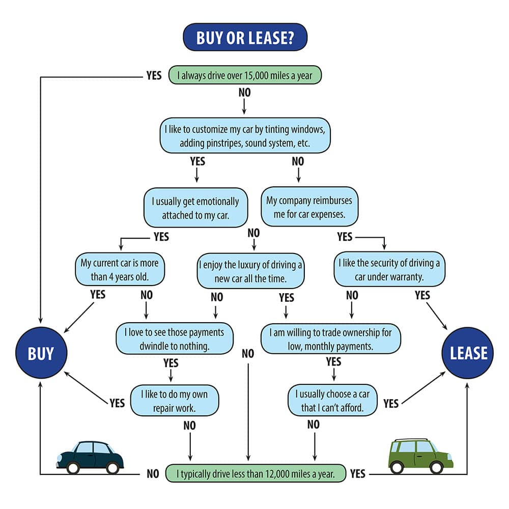 Car Finance Lease To Buy