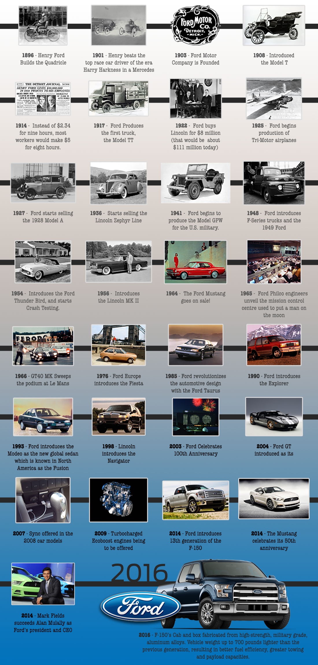 Ford History