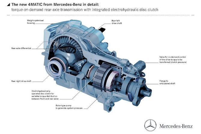 learn how mercedes benz 4matic all wheel drive works. Black Bedroom Furniture Sets. Home Design Ideas