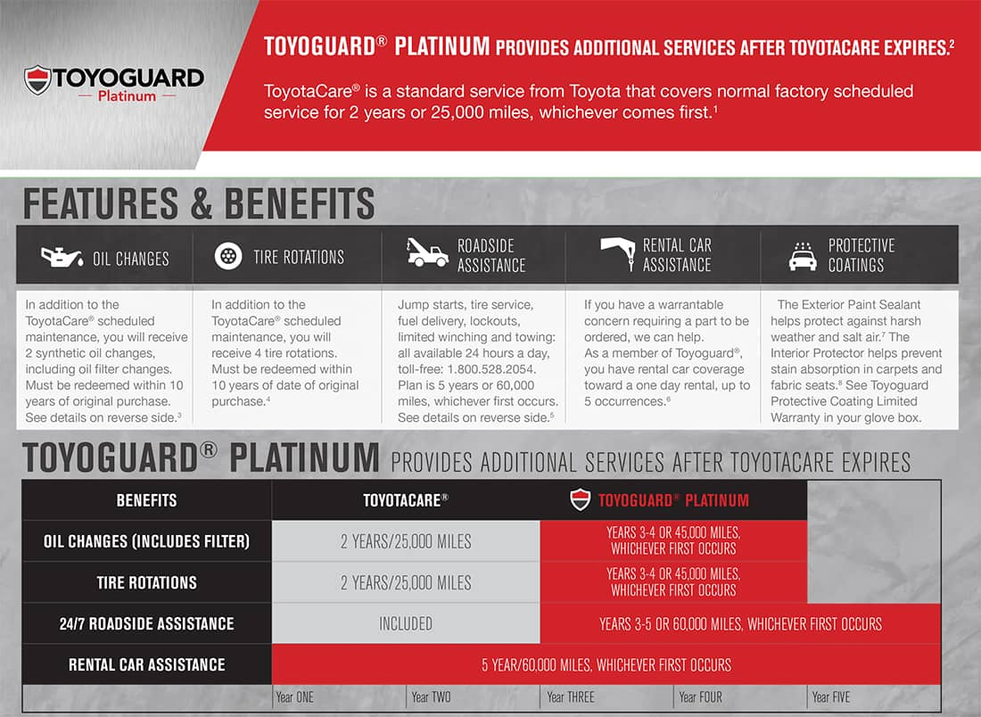 24 Hour Oil Change >> Toyoguard Platinum Plan Toyota Of Union City Near
